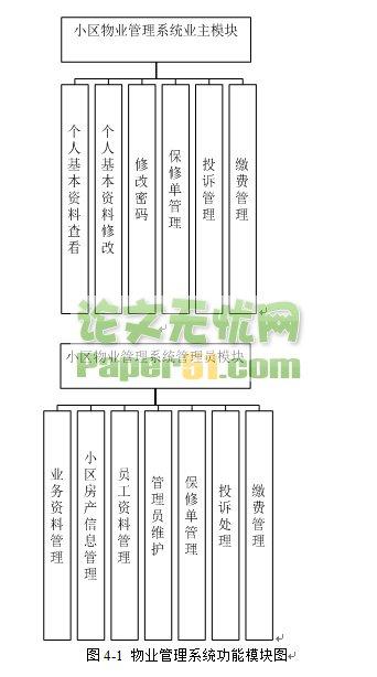 jsp物业管理系统(12原创)1