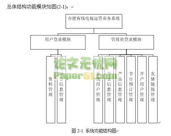JSP有线电视运营业务系统(原创)