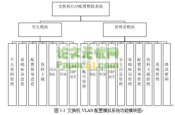 ASP交换机VLAN配置的远程模拟实验(13原创)