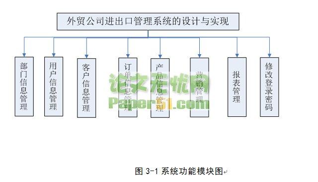 ASP.NET外贸公司进出口管理系统(13原创)